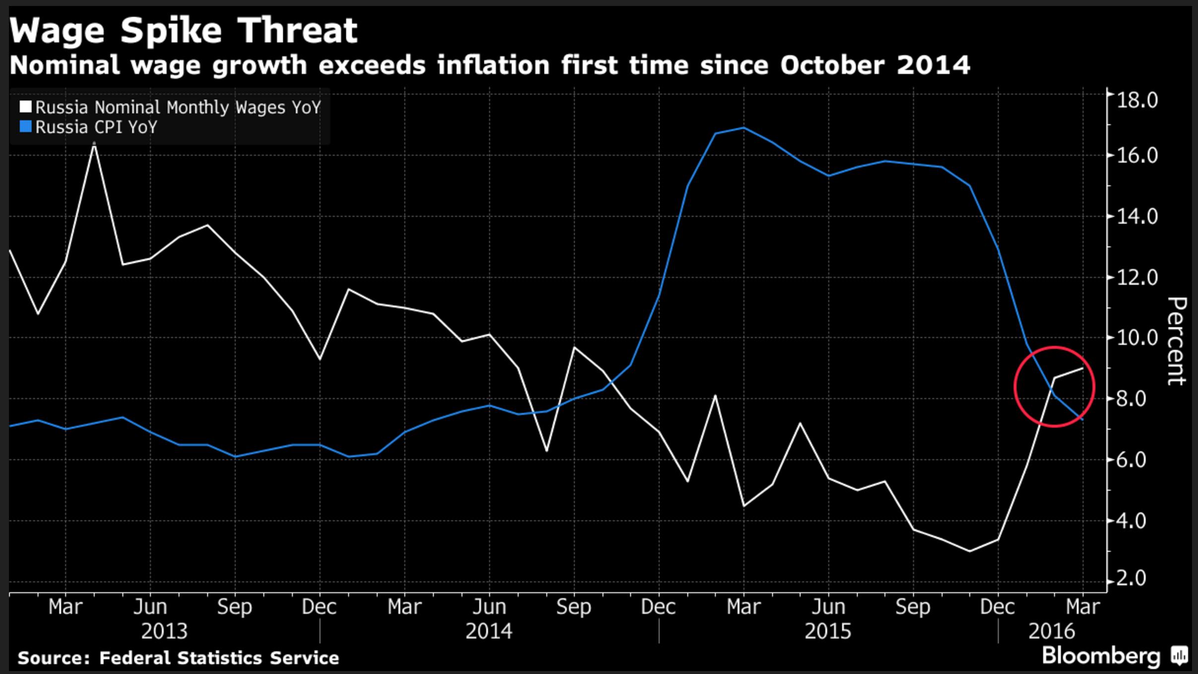 Риск пика зарплат Рост номинальных зарплат впервые с октября 2014 года превосходит инфляцию. Белый: Номинальные месячные зарплаты в России (по сравнению с аналогичным периодом предыдущего года). Синий: Индекс потребительских цен в России (по сравнению с аналогичным периодом предыдущего года)