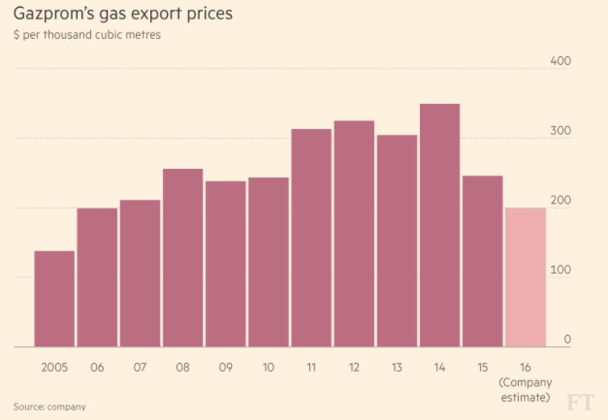 Экспортные цены «Газпрома» (в $ за 1000 м³); данные на 2016 год — по оценке компании