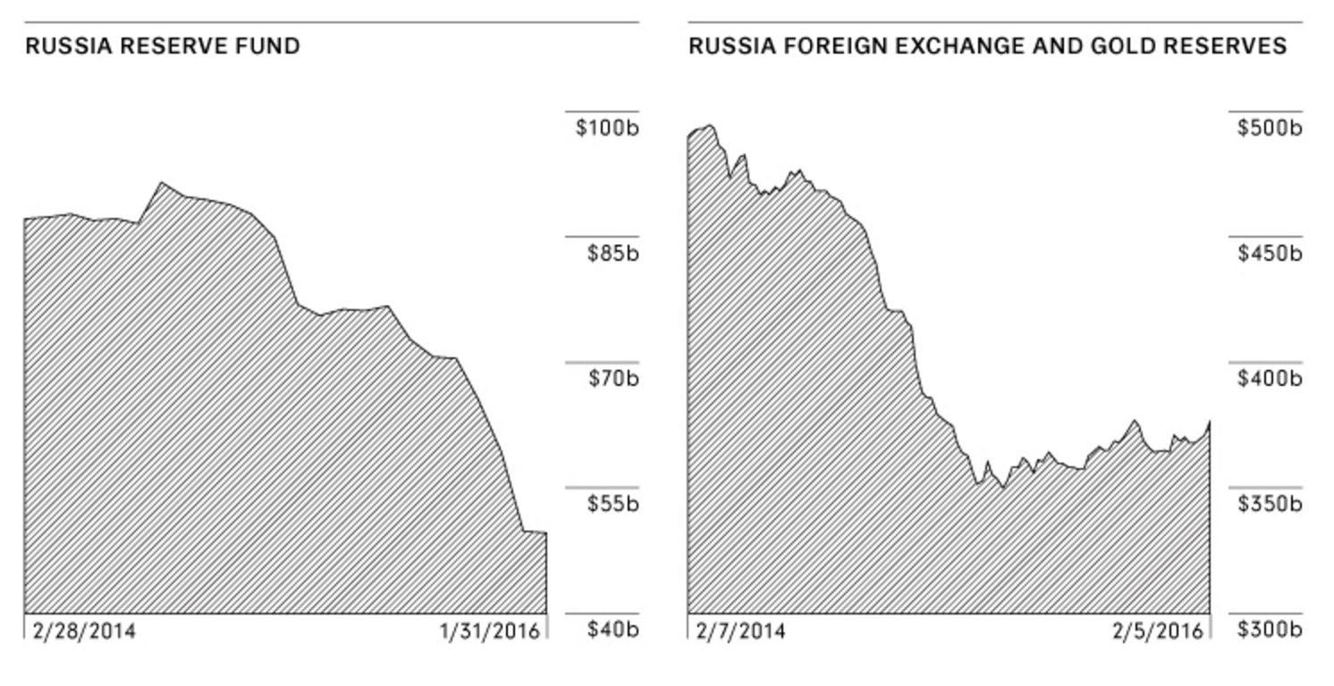 Резервный фонд России/Золотовалютные резервы России