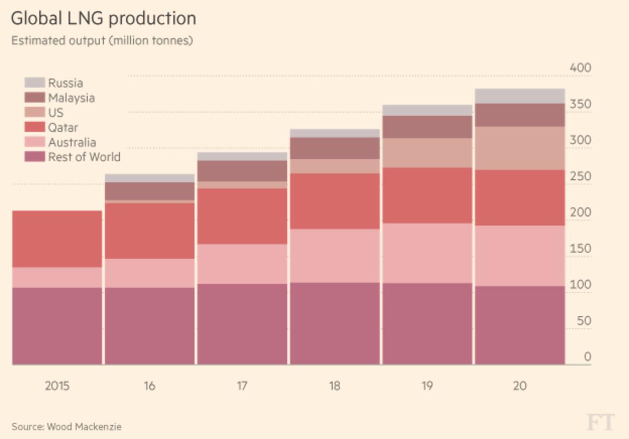 Производство сжиженного природного газа (оценочный объем, в млн тонн): Россия, Малайзия, США, Катар, Австралия, остальной мир