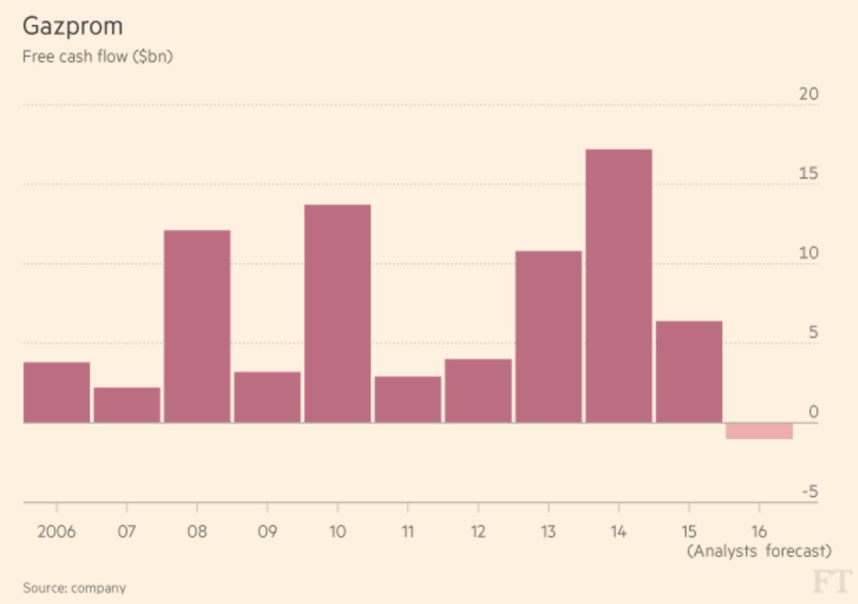 Свободный денежный поток «Газпрома» ($ млрд); данные на 2016 год — по прогнозу аналитиков