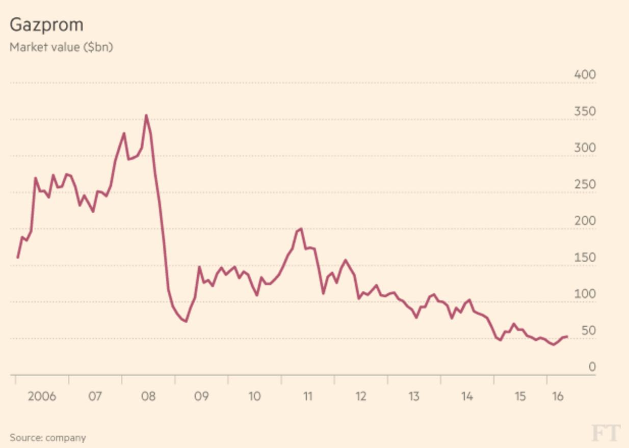 Рыночная стоимость «Газпрома» ($ млрд)