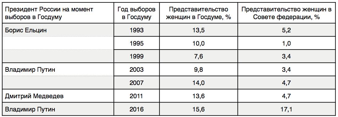 Представительство женщин в органах законодательной власти России