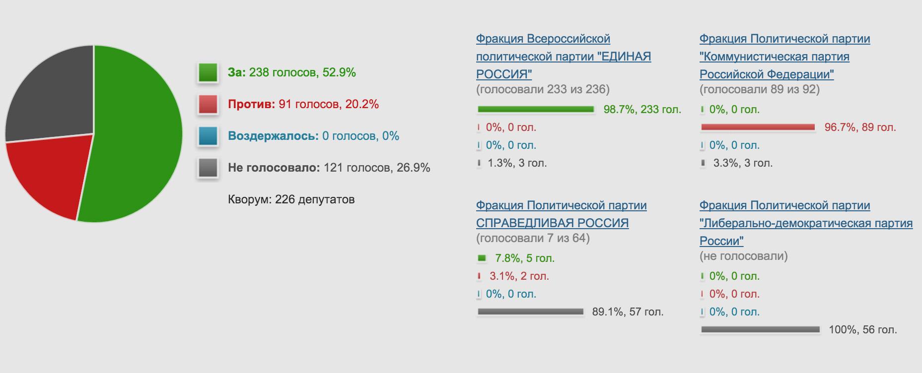 Результаты голосования по закону о клевете в отношении судей.