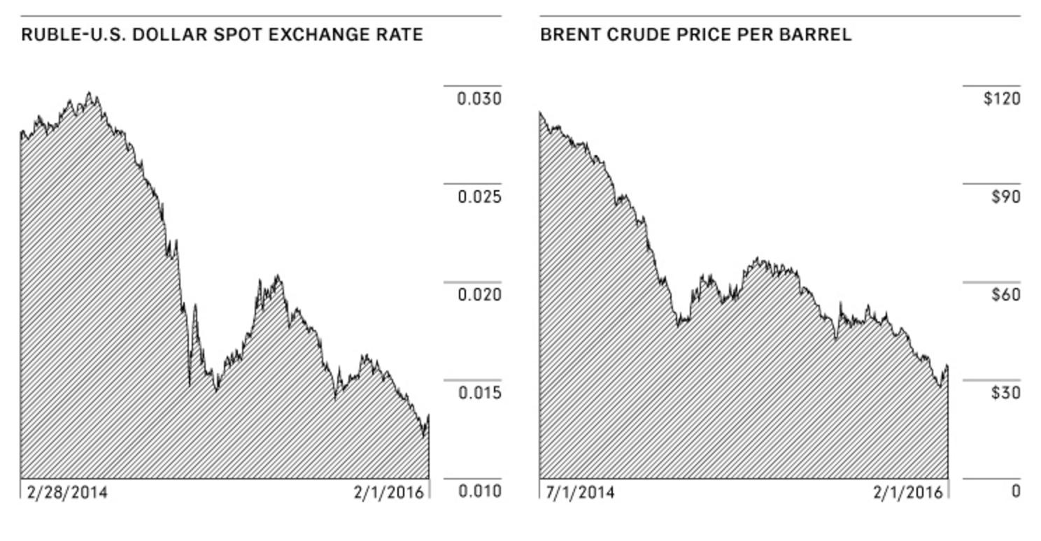 Курс рубля к доллару США/Цена барреля сырой нефти Brent