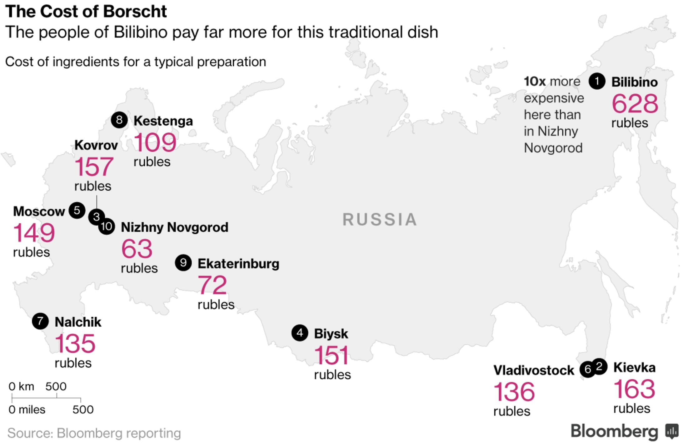 Стоимость набора продуктов для борща в разных регионах России