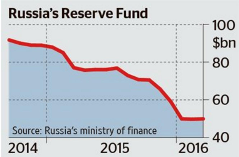 Резервный фонд России (в млрд. долларов).