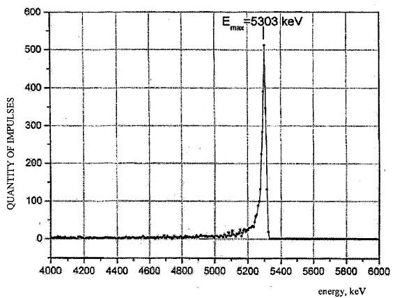 Альфа-спектр образца из кресла Ковтуна, содержащий характерный пик полония-210. Измерено российскими специалистами